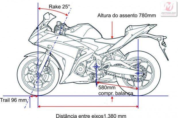 Geometria de esportiva com trail longo deixa a moto mais calma nas manobras mas o pouco peso ainda permite manobras rápidas e precisas