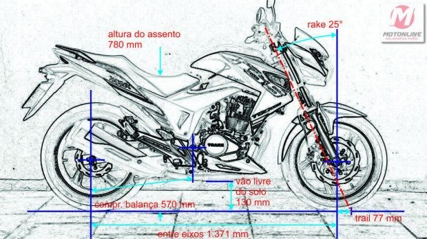 Geometria coerente com a proposta da moto; limitações dos pneus de segunda linha impediram de realizar testes mais avançados