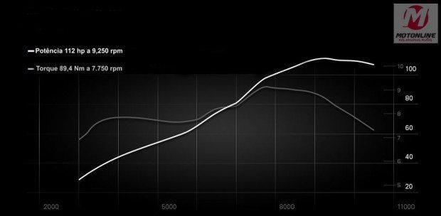Gráfico de potência