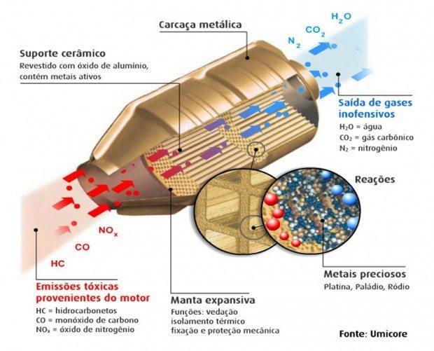 O catalizador transforma o ar contaminado em ar inofensivo ao meio ambiente