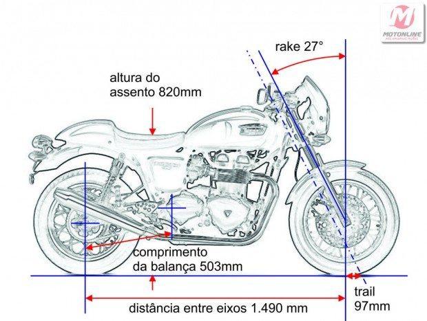 Moto clássica tem geometria clássica - ângulo de rake pronunciado, com trail relativamente curto, deixa-a ainda com reações lentas para uma pilotagem no estilo das antigas