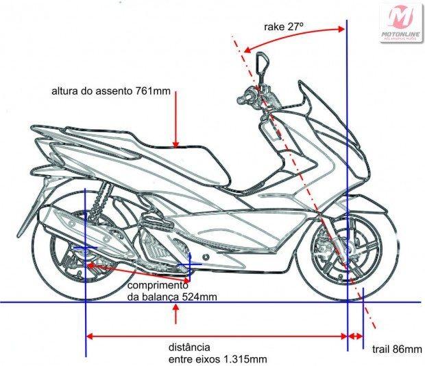 A geometria do PCX continua a mesma, com boas características que podem ser mais bem aproveitadas com a melhora da suspensão e assento