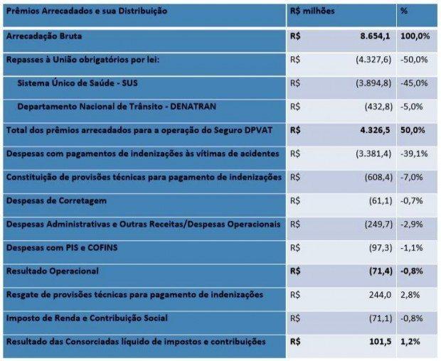Distribuição do dinheiro do DPVAT: transparência