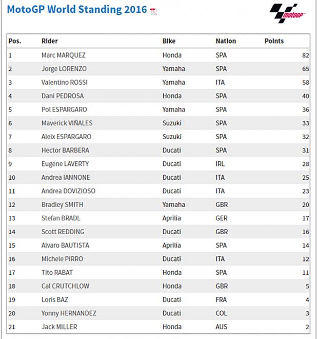 Classificação MotoGP
