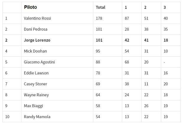 Número de pódios por piloto na MotoGP™