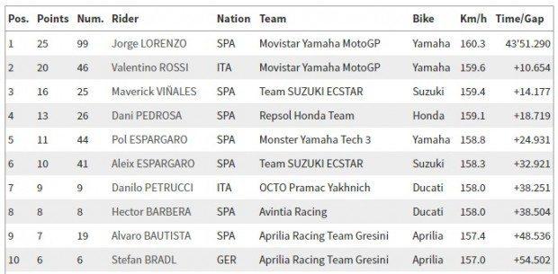 MotoGP_corrida_08_05