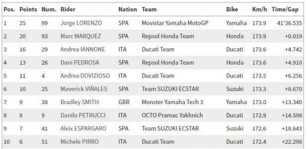 MotoGP_corrida_22_05