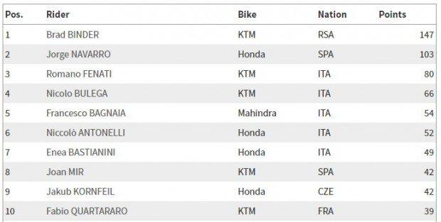 Moto3_campeonato_05_06
