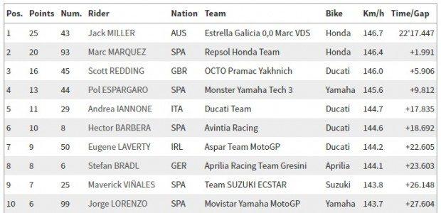 MotoGP_corrida_26_06