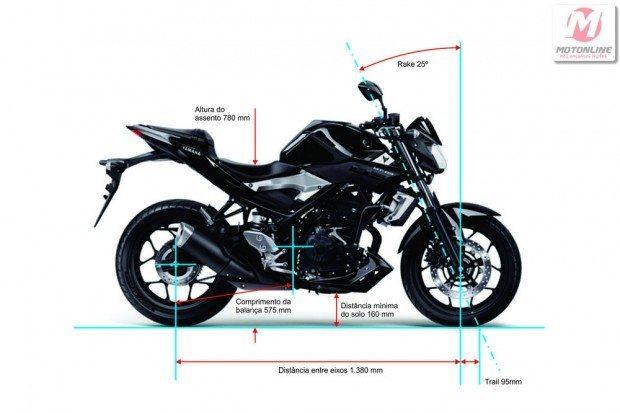 Moto curta, com trail e rake ajustados para fazer curvas bem cavadas essa moto se define com grande esportividade, com uma estrutura de chassi à altura dessa geometria