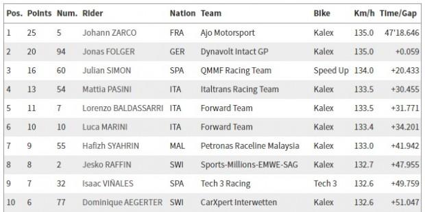 Resultado do GP da Alemanha