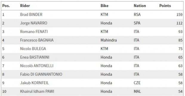 Moto3_campeonato_17_07