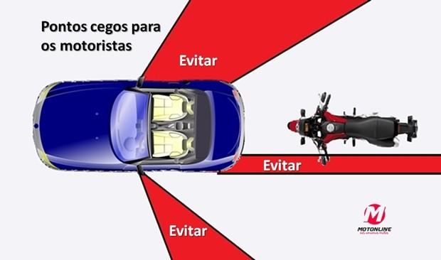 Essa regra vale também para ônibus e caminhões, lembrando que nesses os motoristas não têm visão para trás do veículo