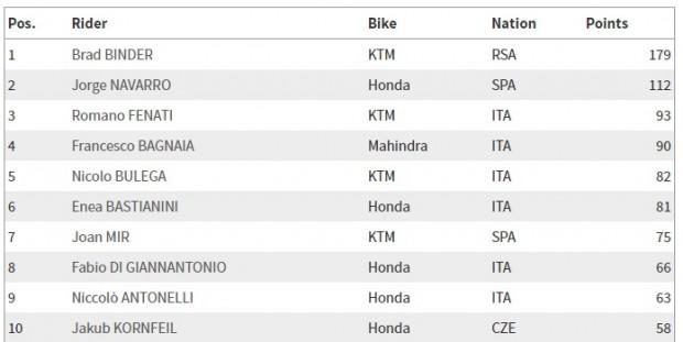 Situação atual do campeonato 2016 - Moto3™