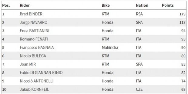 Moto3_campeonato_21_08