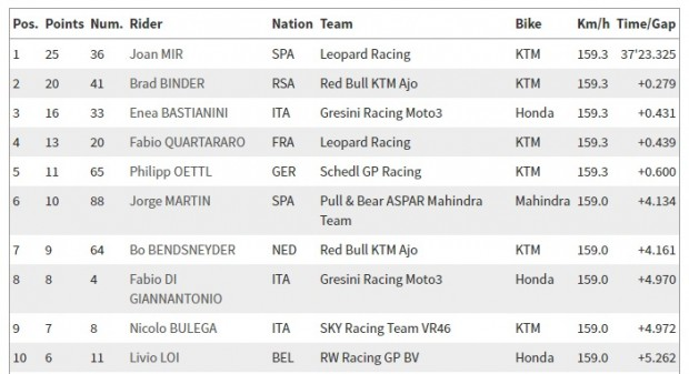 Resultado da Moto3™ - GP da Áustria 2016