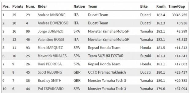 MotoGP_corrida_14_08