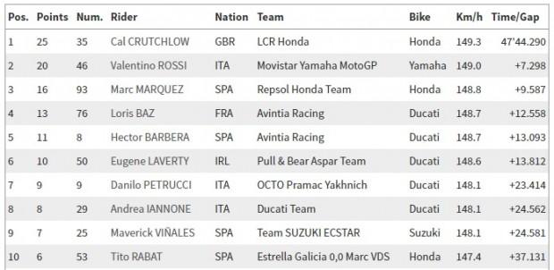 MotoGP_corrida_21_08