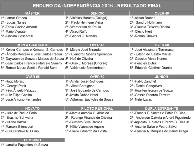 Resultado final do Enduro da Independência 2016