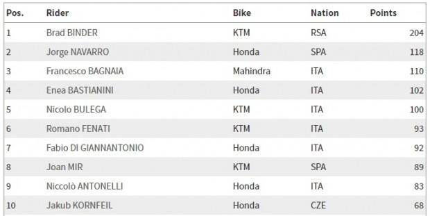 Moto3_campeonato_04_09