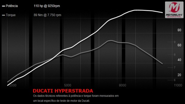 A relação peso potência é de uma super esportiva, 110hp e 204 kg dá mais de meio hp por quilo