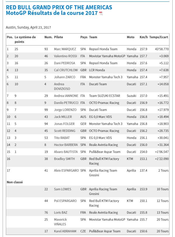 Resultado do GP das Américas