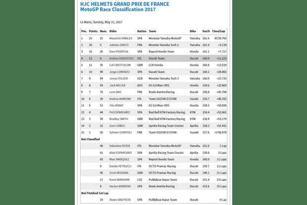 Resultado MotoGP LeMans