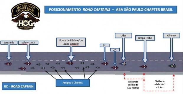Esquema completo para deslocamento do bonde da ABA para Foz do Iguaçu