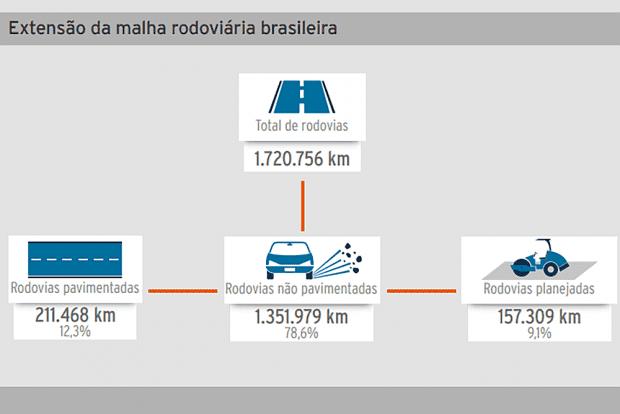 Pouco mais de 12% das rodovias brasileiras têm pavimento, sendo mais de 99% asfalto - menos resistente do que o concreto. Em média, elas são projetadas para durar apenas 12 anos