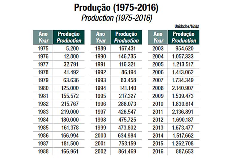 Tabela mostra a evolução na produção de motos desde 1975. Índice de 2016 foi inferior ao de 2003, há 14 anos. Fonte: Abraciclo