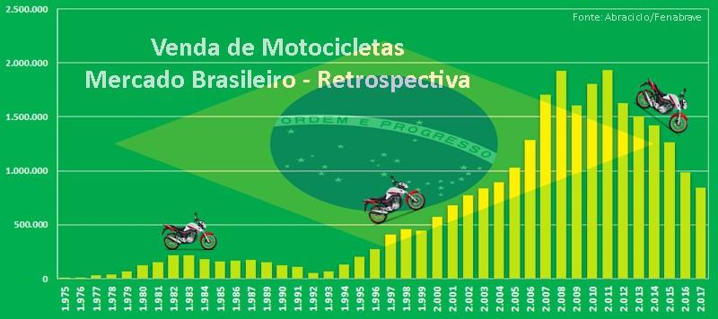 Venda de moto nos últimos 6 anos: ladeira abaixo, mas os freios são bons e indústria prevê recuperação em 2018