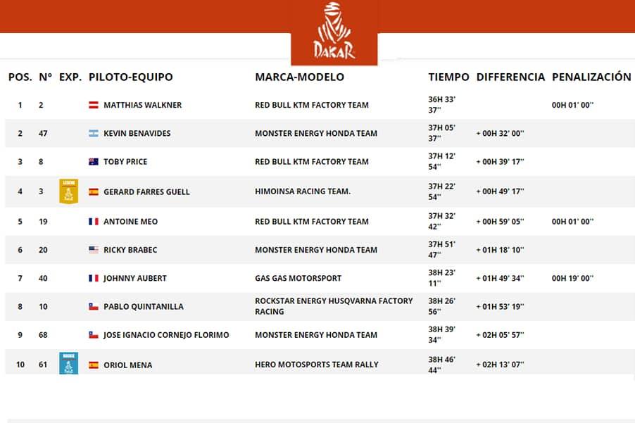 Classificação geral após 11 etapas realizadas (a 12ª, assim como a 9ª, foi cancelada). Com abandono da Yamaha, KTM assume a ponta e tem 4 motos no top5
