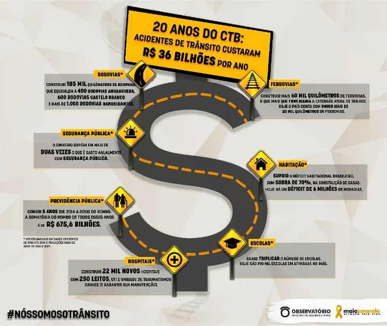 infografico_20_anos_ctb
