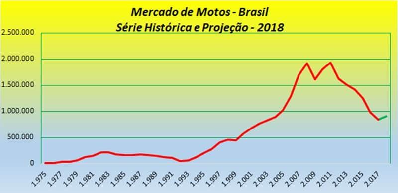 Mercado de Motos: projeções mostram retomada do crescimento em 2018