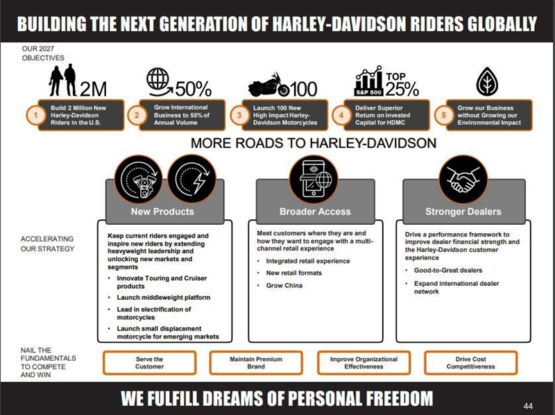 Tela com o resumo da apresentação do novo plano estratégico da Harley Davidson para os próximos 10 anos