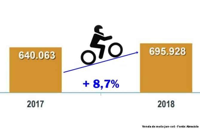 Venda de moto cresce 8,7% em 2018