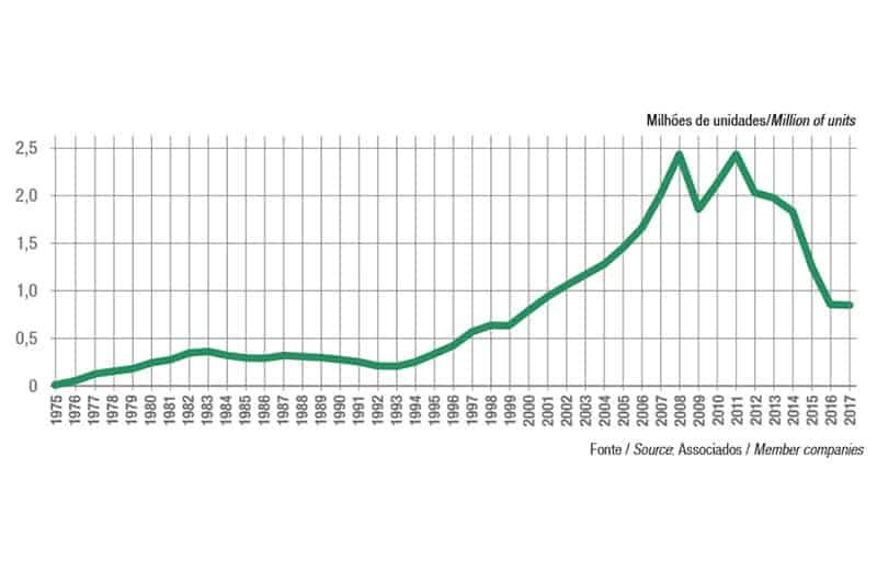 Curva mostra as nuances do mercado em mais de 40 anos, com dois picos, em 2008 e 2011. Fonte: Abraciclo