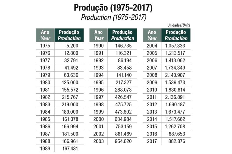 Produção anual desde 1975, segundo a Abraciclo. Crescimento de 2018 se aproxima dos números de 2004, quando o mercado corria ladeira acima