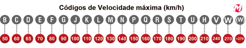 pneus_tabela-velocidade