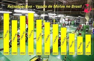 Venda de motos nos últimos 11 anos: ajuste para crescer de forma sustentável