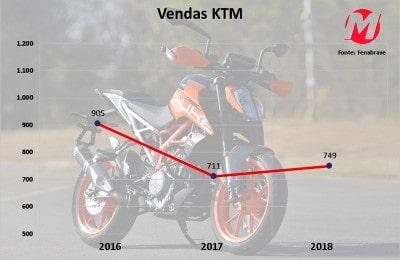 Histórico de vendas da KTM no Brasil não está de acordo com o potencial da marca