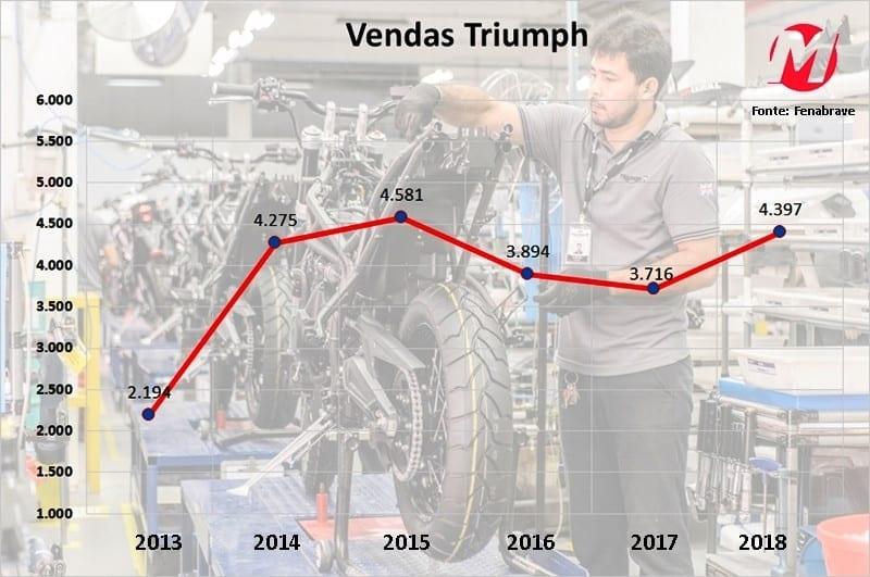 Triumph quer bater a marca de 4.800 unidades vendidas no ano, projetando crescimento de 10% em relação a 2018 e superando os números dos últimos seis anos