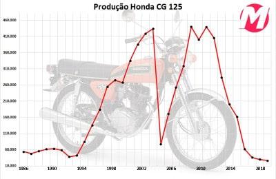 Entre 1976 e 1985, foram vendidas 485.062 CG 125; no total a moto vendeu 6.988.955 unidades em 42 anosEntre 1976 e 1985, foram vendidas 485.062 CG 125; no total a moto vendeu 6.988.955 unidades em 42 anos
