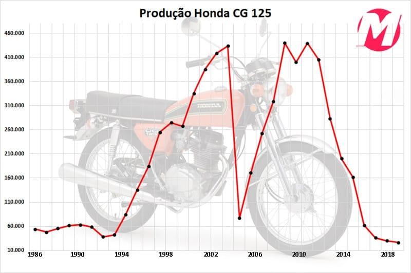 Fora do gráfico, entre 1976 e 1985, foram vendidas 485.062 CG 125