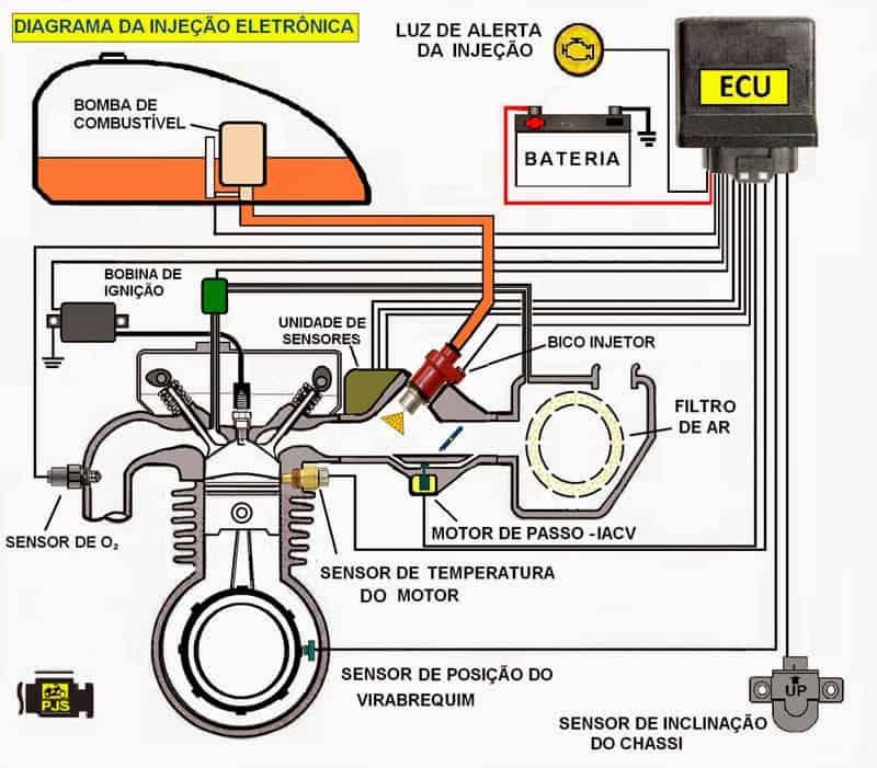 diagrama-da-injecao-eletronica1