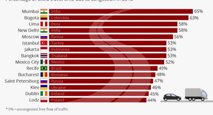 Gráfico de Niall McCarthy, do Statista, usando como fonte o Ranking do TomTom